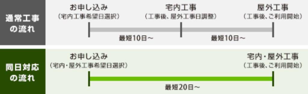 NURO光申し込みSTEP3