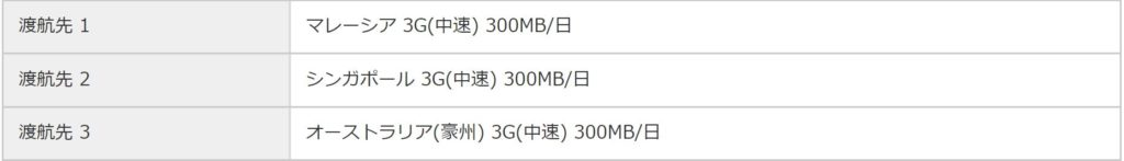 グローバルWiFi3G(中速)300MB/日 プラン