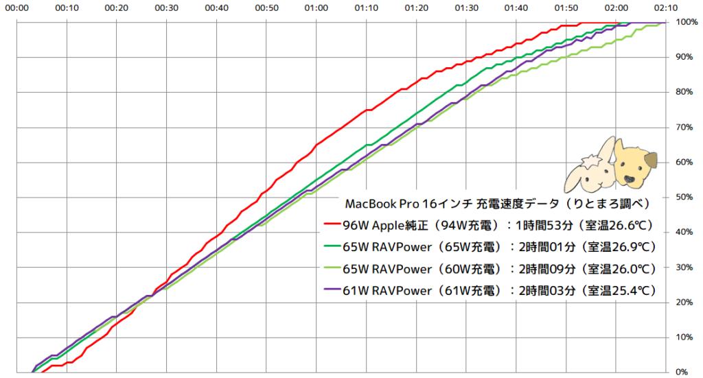 Apple純正96W電源アダプタ(94W) RAVPower61W電源アダプタ()61W) RAVPower65W電源アダプタ()65W/60W) MacBook Pro 16インチ充電速度データ表